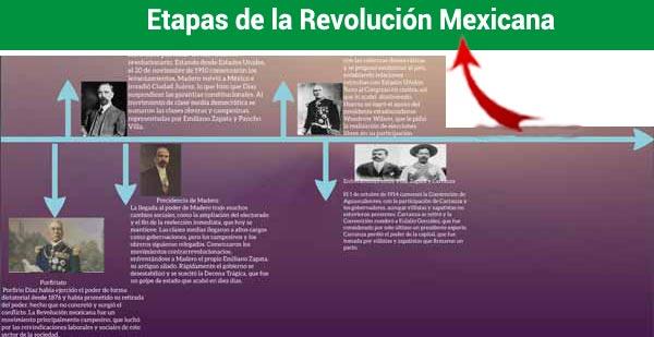Linea del tiempo de las etapas de la revolución Mexicana